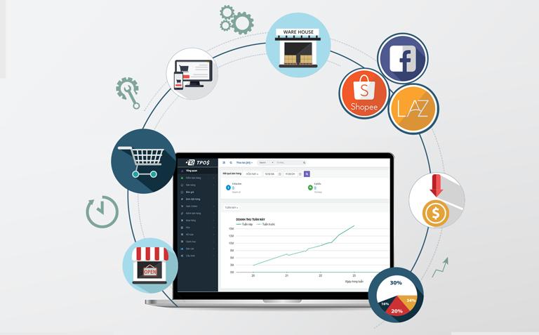 Làm thế nào để tăng doanh số bán hàng đa kênh? | Kinhdoanh247.vn